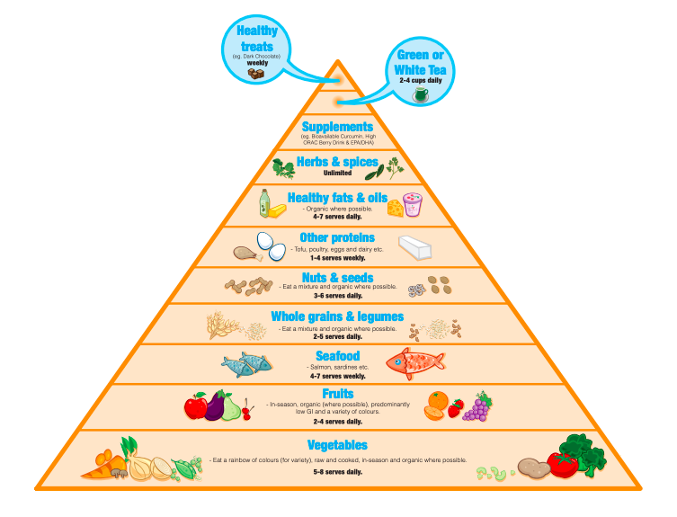 Masterclass – Anti Inflammatory Food Pyramid